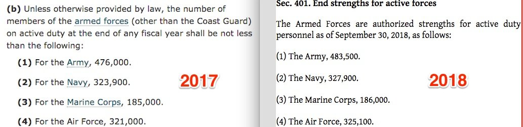 Active Duty Numbers